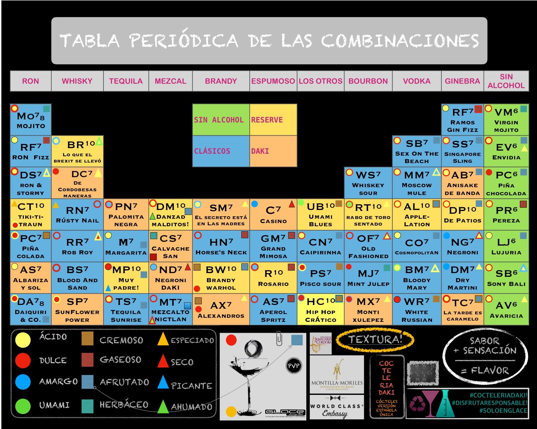 cóctel tabla periódica